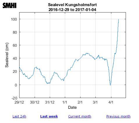 Vattenstånd Kungsholmen 2017-01-04